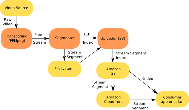 HTTP Live Streaming Diagram